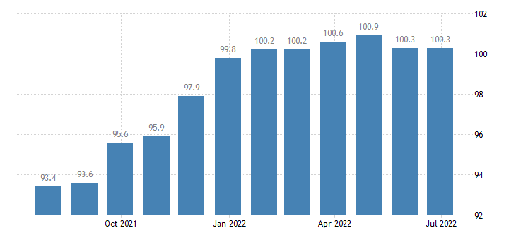 lithuania producer prices in industry manufacture of other general purpose machinery eurostat data