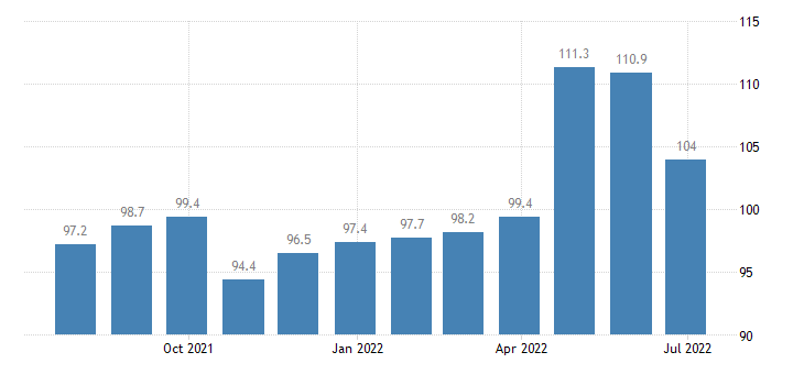 lithuania producer prices in industry manufacture of other products of first processing of steel eurostat data