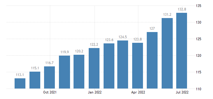 lithuania producer prices in industry manufacture of paper paper products eurostat data
