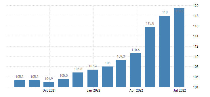 lithuania producer prices in industry manufacture of rubber plastic products eurostat data
