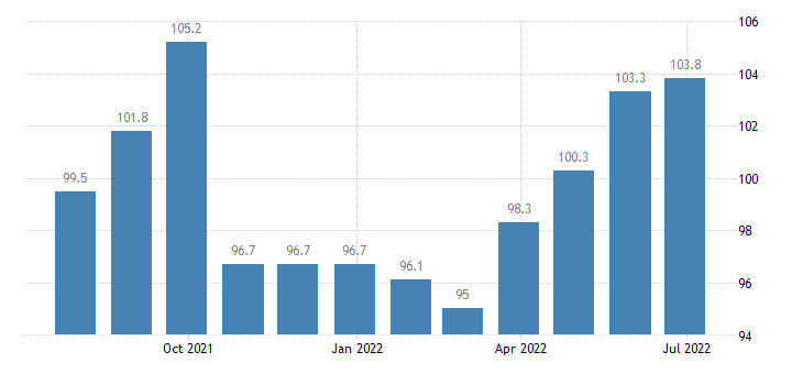 lithuania producer prices in industry manufacture of transport equipment n e c eurostat data