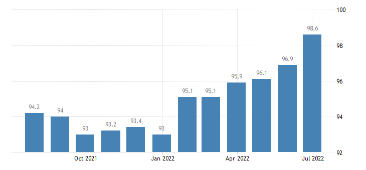 lithuania producer prices in industry manufacture of wearing apparel eurostat data