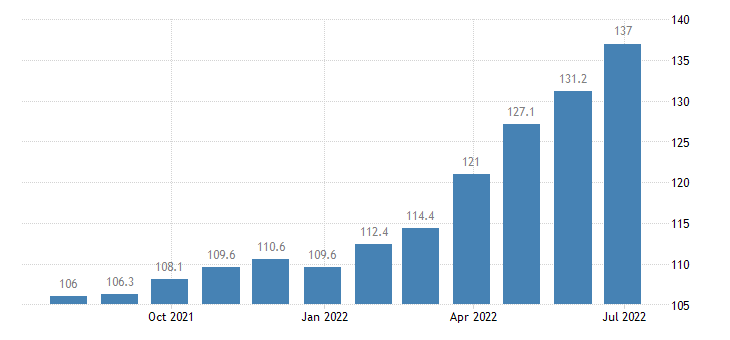lithuania producer prices in industry manufacturing eurostat data