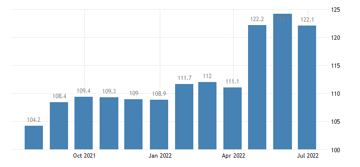lithuania producer prices in industry mining quarrying n e c eurostat data