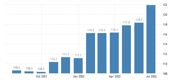 lithuania producer prices in industry preparation spinning of textile fibres eurostat data