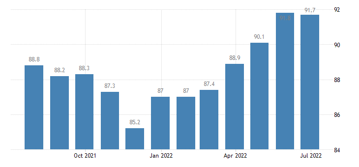 lithuania producer prices in industry printing service activities related to printing eurostat data