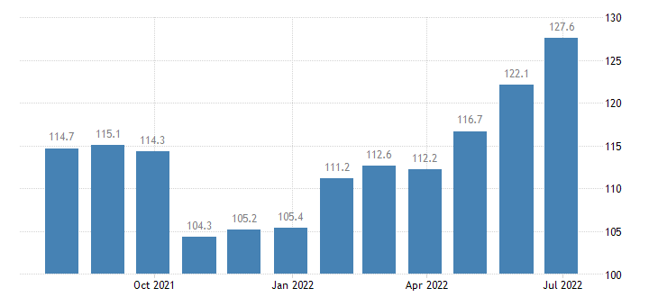 lithuania producer prices in industry processing preserving of fish crustaceans molluscs eurostat data