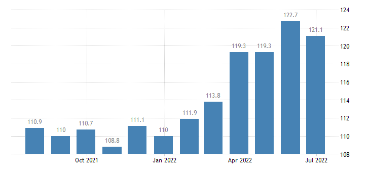 lithuania producer prices in industry processing preserving of fruit vegetables eurostat data