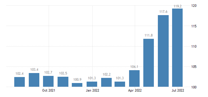 lithuania producer prices in industry processing preserving of meat production of meat products eurostat data