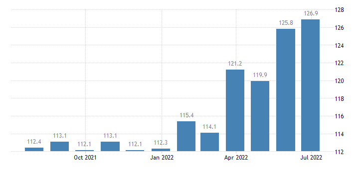 lithuania producer prices in industry quarrying of stone s clay eurostat data