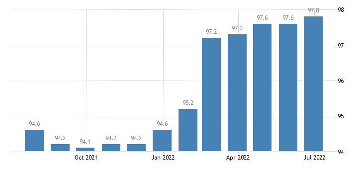 lithuania producer prices in industry water collection treatment supply eurostat data
