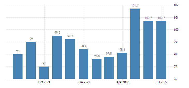 lithuania producer prices in industry weaving of textiles eurostat data