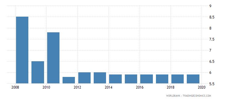 lithuania profit tax percent of commercial profits wb data