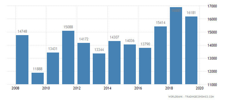 lithuania railways goods transported million ton km wb data