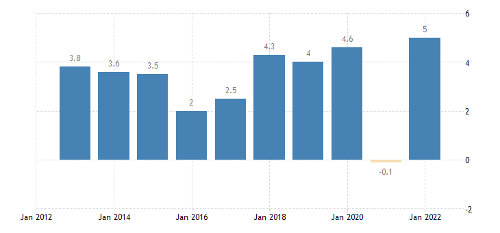 lithuania real gdp growth rate eurostat data