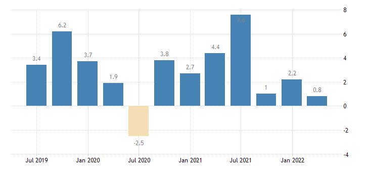 lithuania real labour productivity per person employed eurostat data