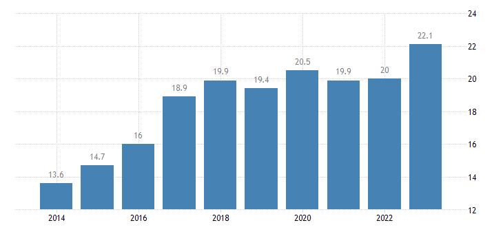 lithuania relative median poverty risk gap 65 years or over eurostat data