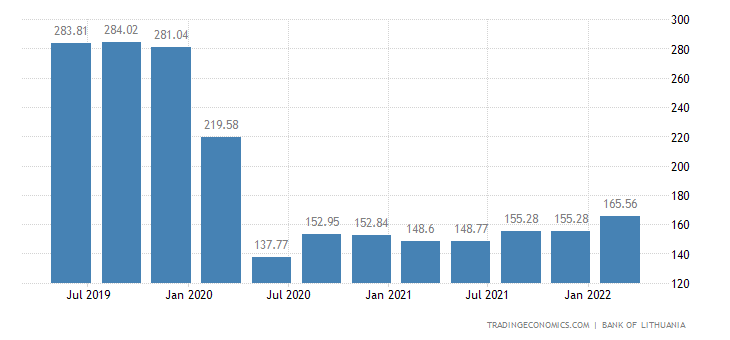 Lithuania Remittances