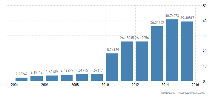 lithuania renewable electricity output wb data