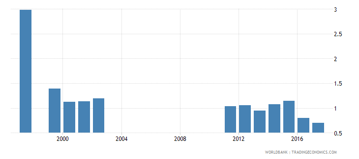 lithuania repetition rate in lower secondary general education all grades male percent wb data