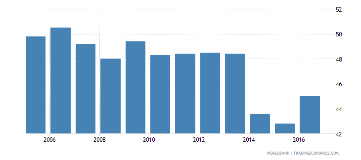 lithuania resolving insolvency recovery rate cents on the dollar wb data