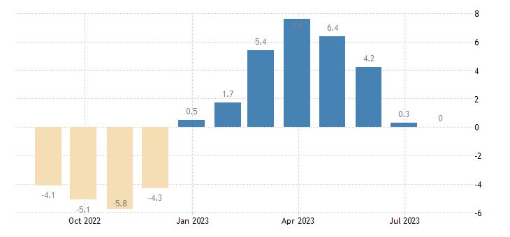 lithuania retail confidence indicator eurostat data