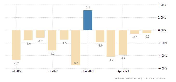 Lithuania Retail Sales YoY