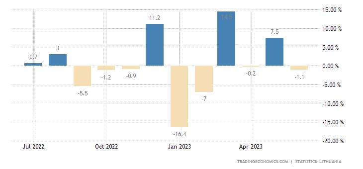Lithuania Retail Sales MoM