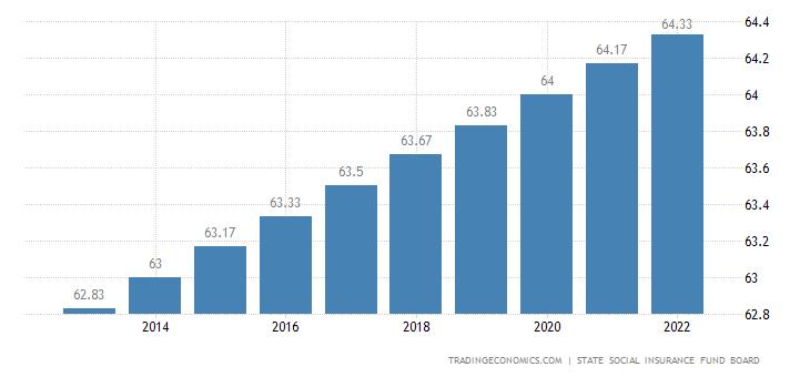 Lithuania Retirement Age - Men