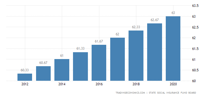 Lithuania Retirement Age - Women