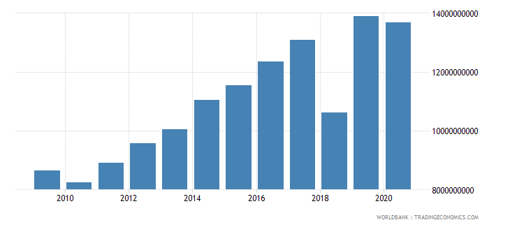 lithuania revenue excluding grants current lcu wb data