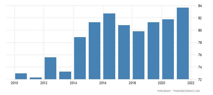 lithuania rule of law percentile rank wb data