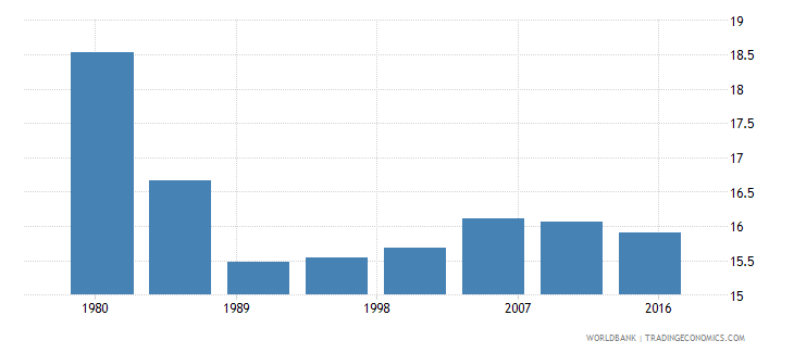 lithuania rural population male percent of total wb data