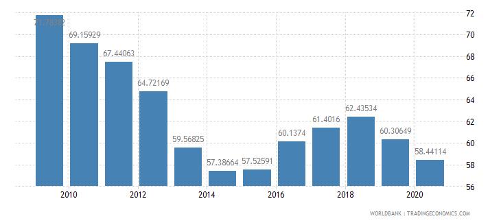 lithuania school enrollment tertiary male percent gross wb data