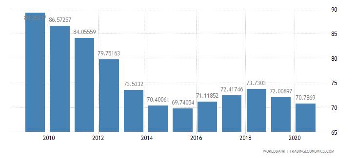 lithuania school enrollment tertiary percent gross wb data