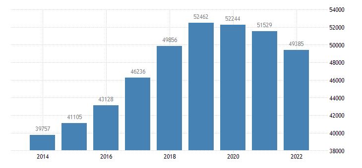 lithuania sea transport of goods eurostat data