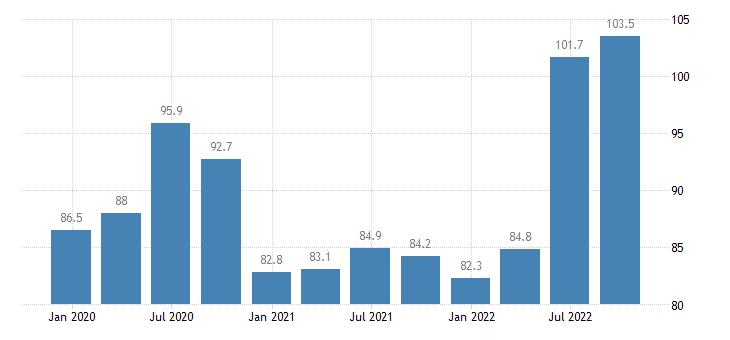 lithuania service producer prices accommodation eurostat data
