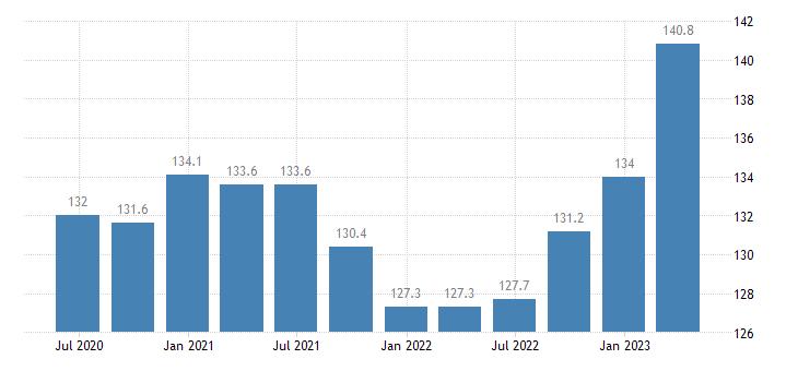 lithuania service producer prices cargo hling eurostat data