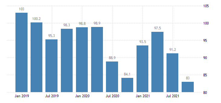 lithuania service producer prices cleaning activities eurostat data
