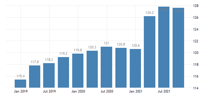 lithuania service producer prices employment activities eurostat data