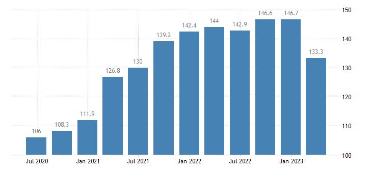 lithuania service producer prices sea coastal water transport eurostat data