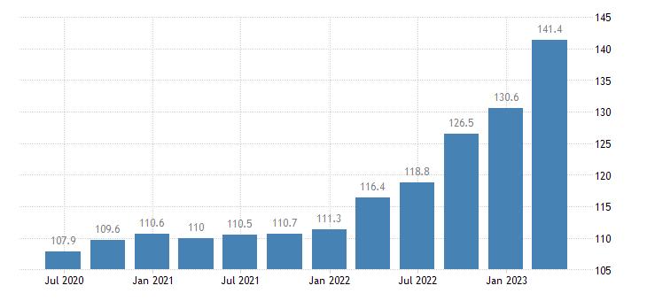 lithuania service producer prices warehousing storage eurostat data