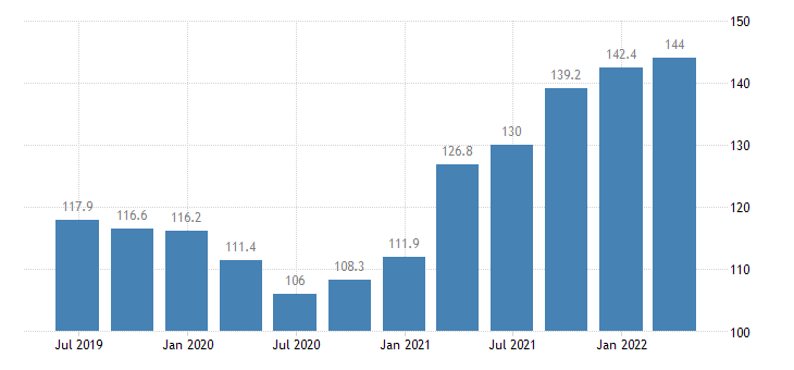 lithuania service producer prices water transport eurostat data