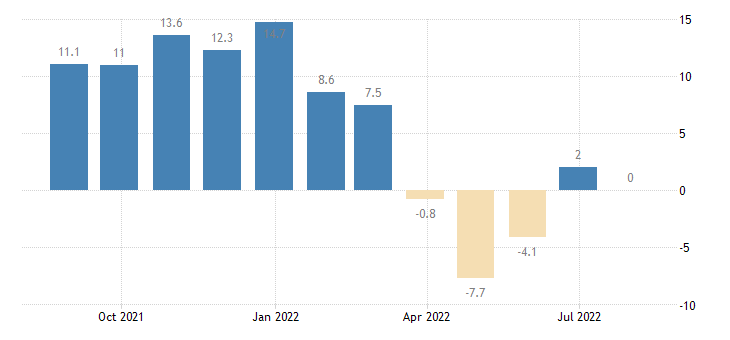 lithuania services confidence indicator eurostat data