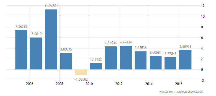 lithuania services etc  value added annual percent growth wb data