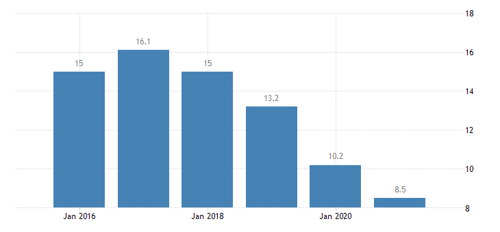 lithuania severe material deprivation rate females eurostat data