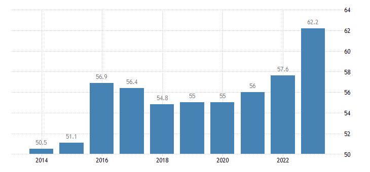 lithuania share of trade with the eu share of exports to eu eurostat data