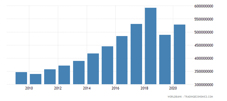 lithuania social contributions current lcu wb data