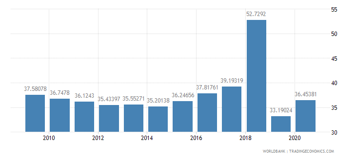 lithuania social contributions percent of revenue wb data