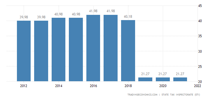 Lithuania Social Security Rate